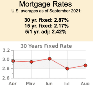 A line graph showing Mortgage Rates at a 30 years fixed rate.